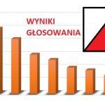 STHHANKKK 150x150 - STYCZNIOWY SONDAŻ: Na jaką partię zagłosują Polacy? ZAGŁOSUJ i Zobacz WYNIKI!