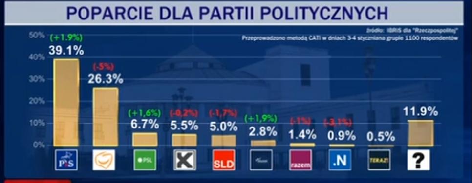 zbgfxzsdb - To polityczny koniec Petru? Jego nowa partia ma śmieszne poparcie!