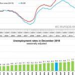 dsbsdbre 150x150 - Najnowsze dane Eurostatu: Polska na podium krajów UE z najniższym bezrobociem na grudzień 2018!