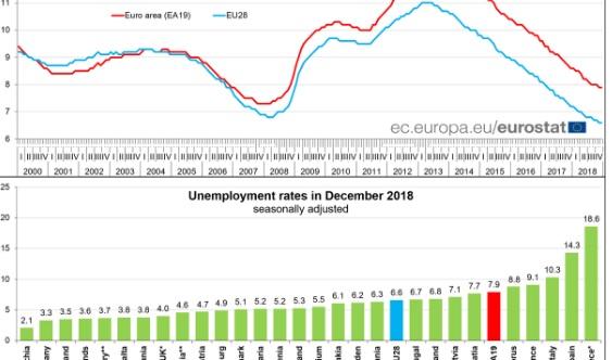 dsbsdbre - Najnowsze dane Eurostatu: Polska na podium krajów UE z najniższym bezrobociem na grudzień 2018!
