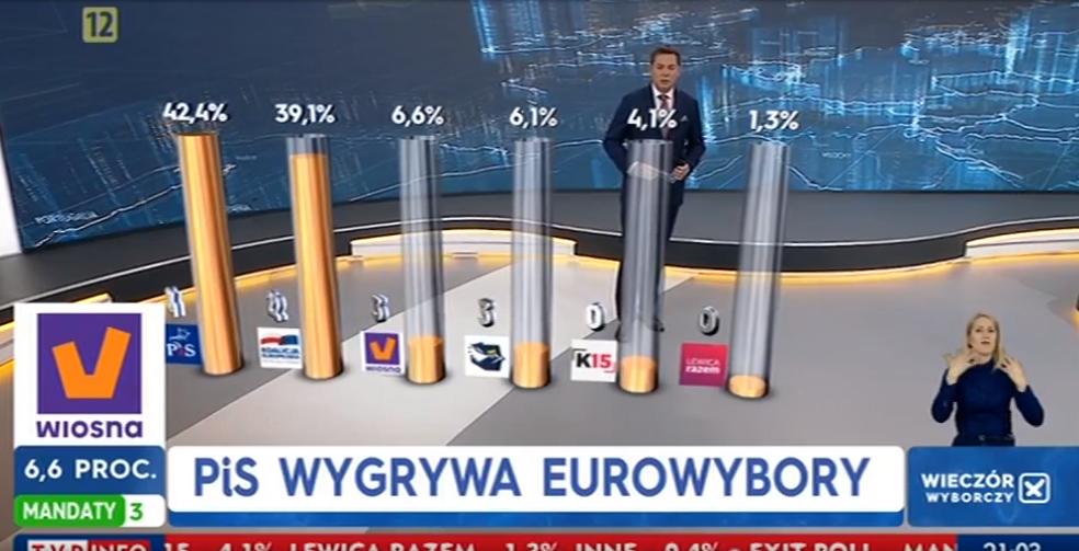 dbfxc34esrdx - AKTUALIZACJA Z RANA: Znamy wyniki wyborów do Europarlamentu! Mamy niespodzianki! Podział na województwa...
